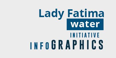 Lady Fatima Water Initiative